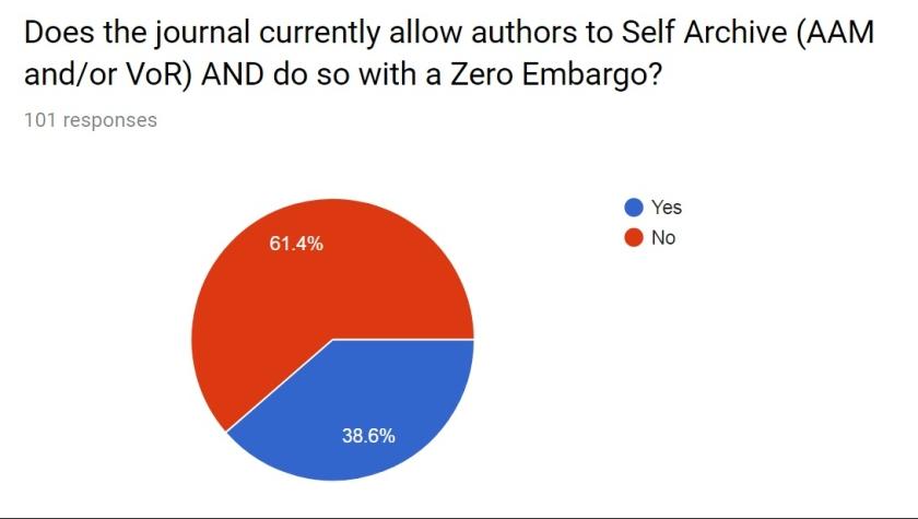 zero embargo